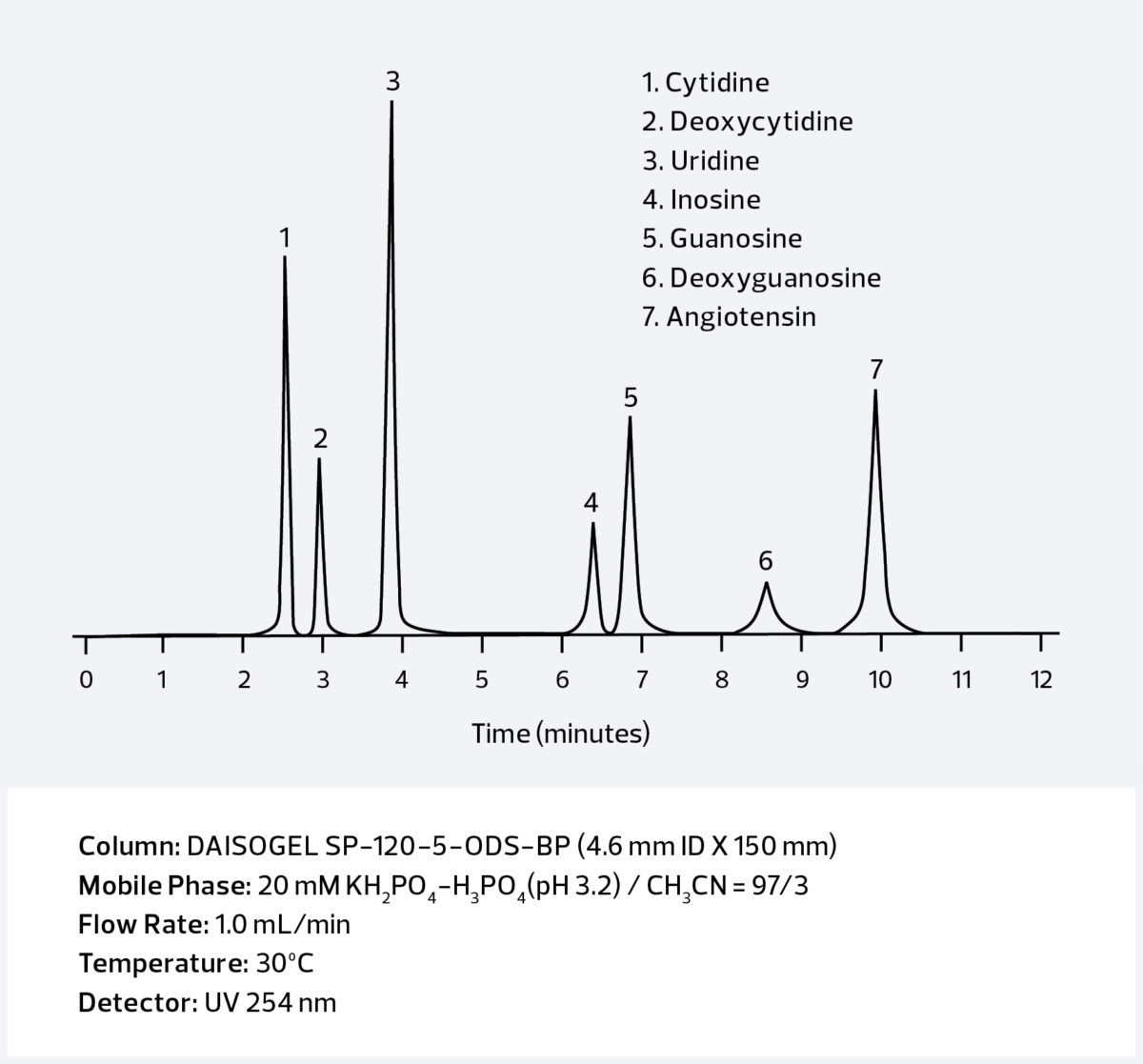 C18 Phases Graph Nucleosides